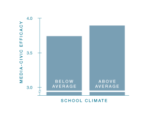 School Climates Graph